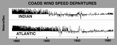 Wind speed average for Indian and Atlantic Oceans