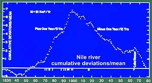 sudden flow change in the Nile river