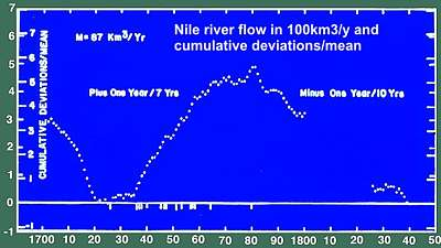 variations in Nile river flow