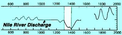 River Nile flow over 1500 years