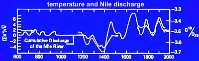 Nile river flow compared with world temperature