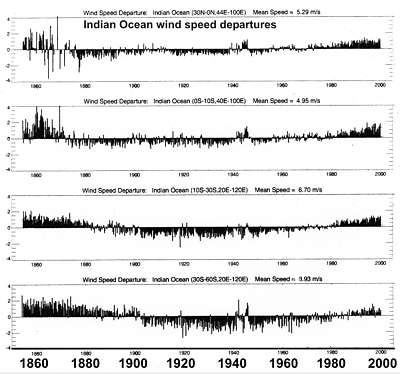 Indian Ocean wind speed anomalies