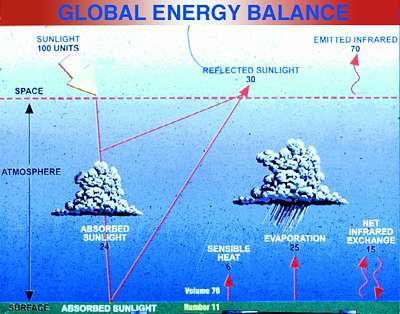 global energy and radiation balance