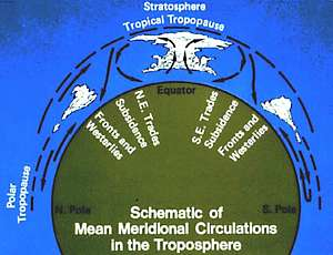 mean meridional circulation in the troposphere