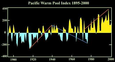one century of the size of the Warm Pool