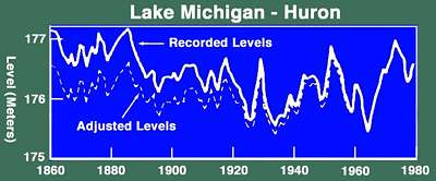 Lake levels of the Great Lakes at Huron