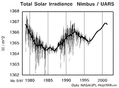 satellite record of solar irradiance