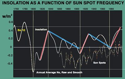Solar irradiation from Beryllium-10 over 1600 years